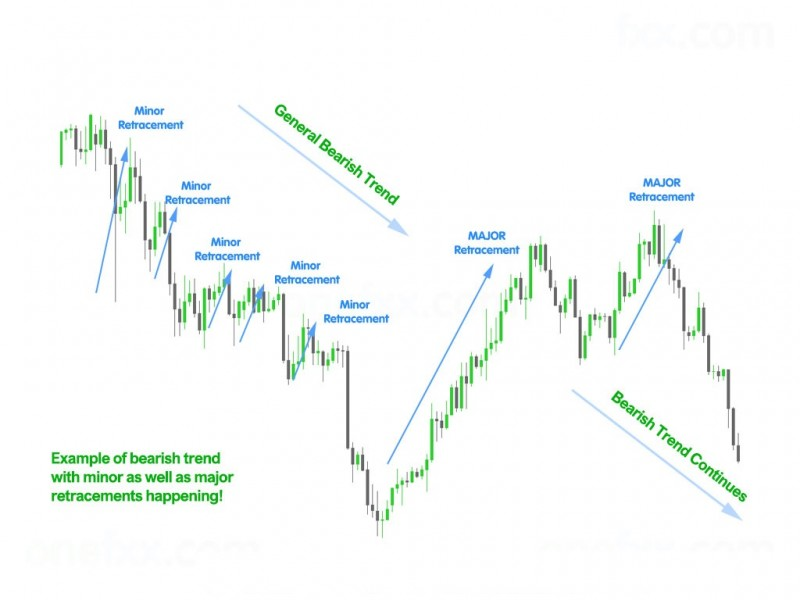 bearish-major-minor-example.jpg