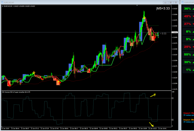 Connors RSI of super smoother mtf alerts arrows mq4