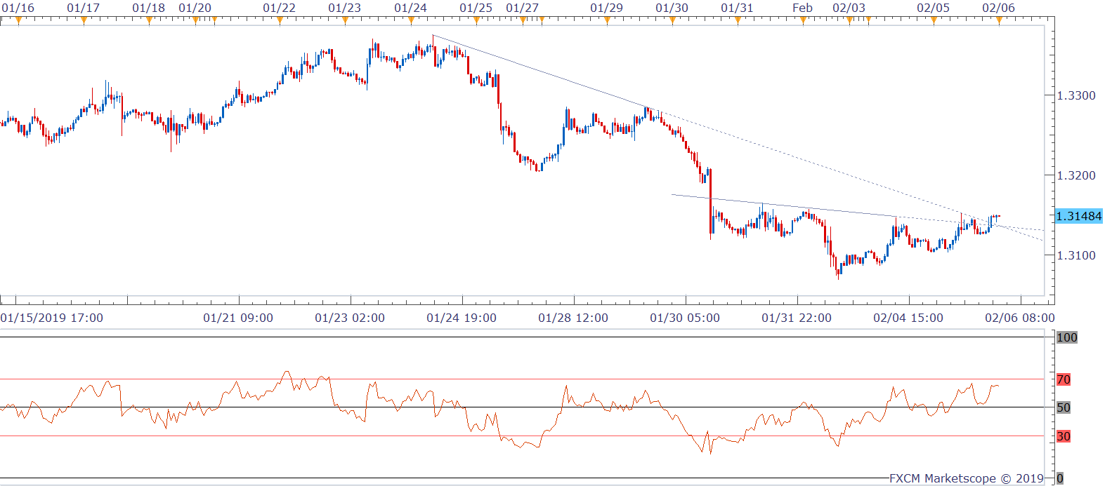 USDCAD H1 (02-06-2019 1051)-636850277007201513.png