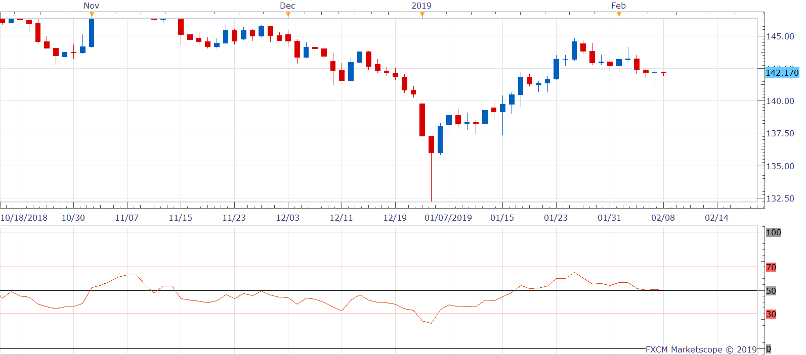 GBPJPY D1 (02-08-2019 0831)-636851916819448933.png