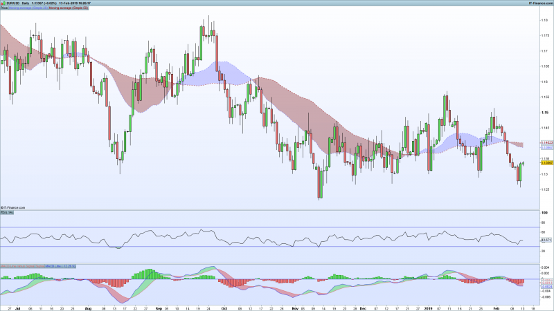 EURUSD-Daily_Feb_13_Pro_real_time .png