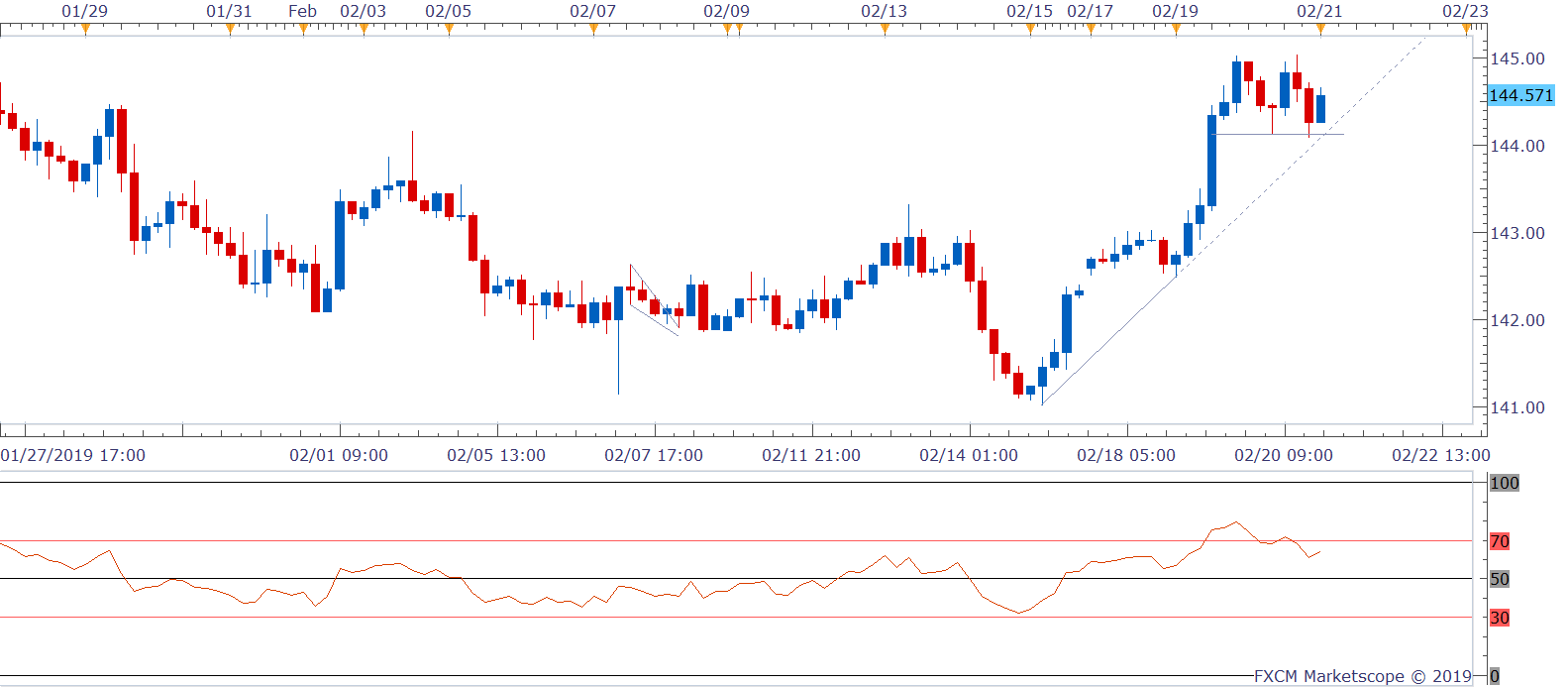GBPJPY H4 (02-21-2019 1039)-636863227056642068.png