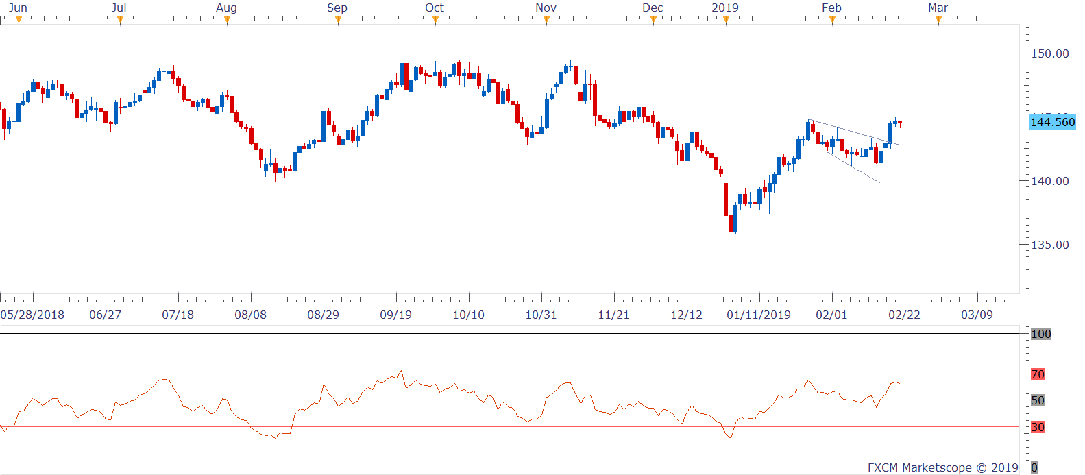 GBPJPY D1 (02-21-2019 1039)-636863227473861200.png