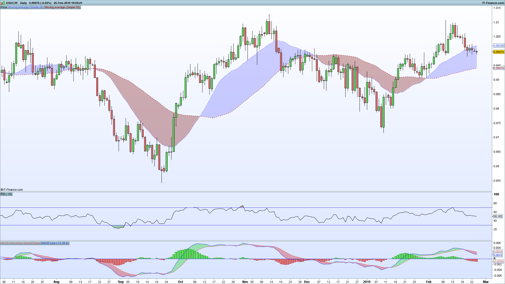 USDCHF-Daily.png