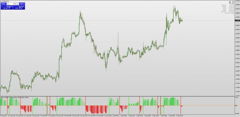 Ehlers Fisher Transform indicator with Entry Lines + MTF + Alerts MT4.jpg