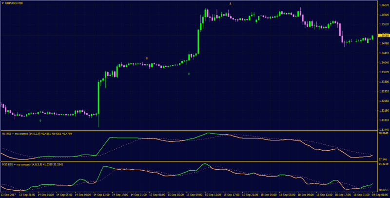 RSI Moving Average Crossover indicator MT4.png