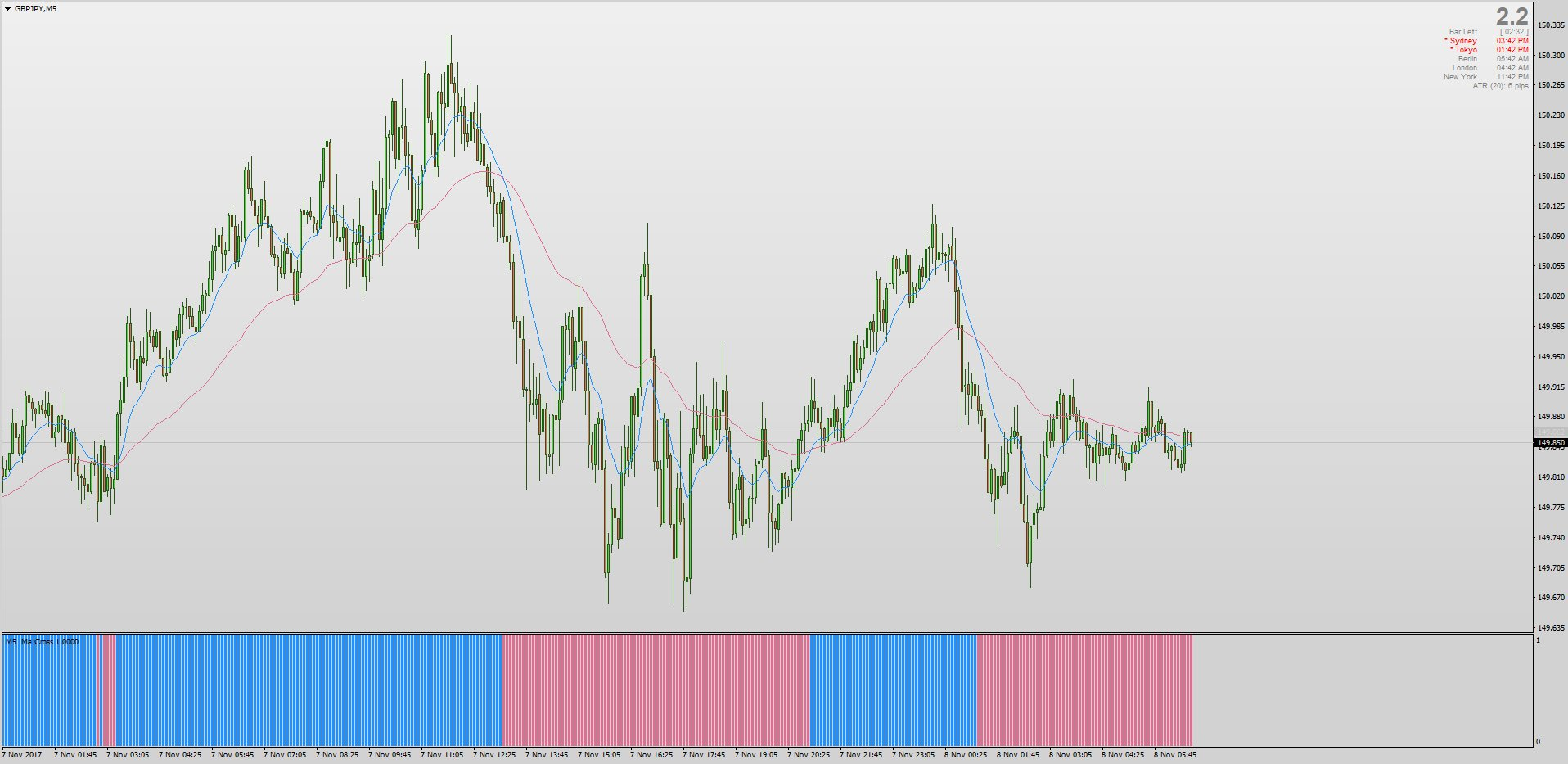 Moving Average Crossover Histogram indicator mt4 jpg