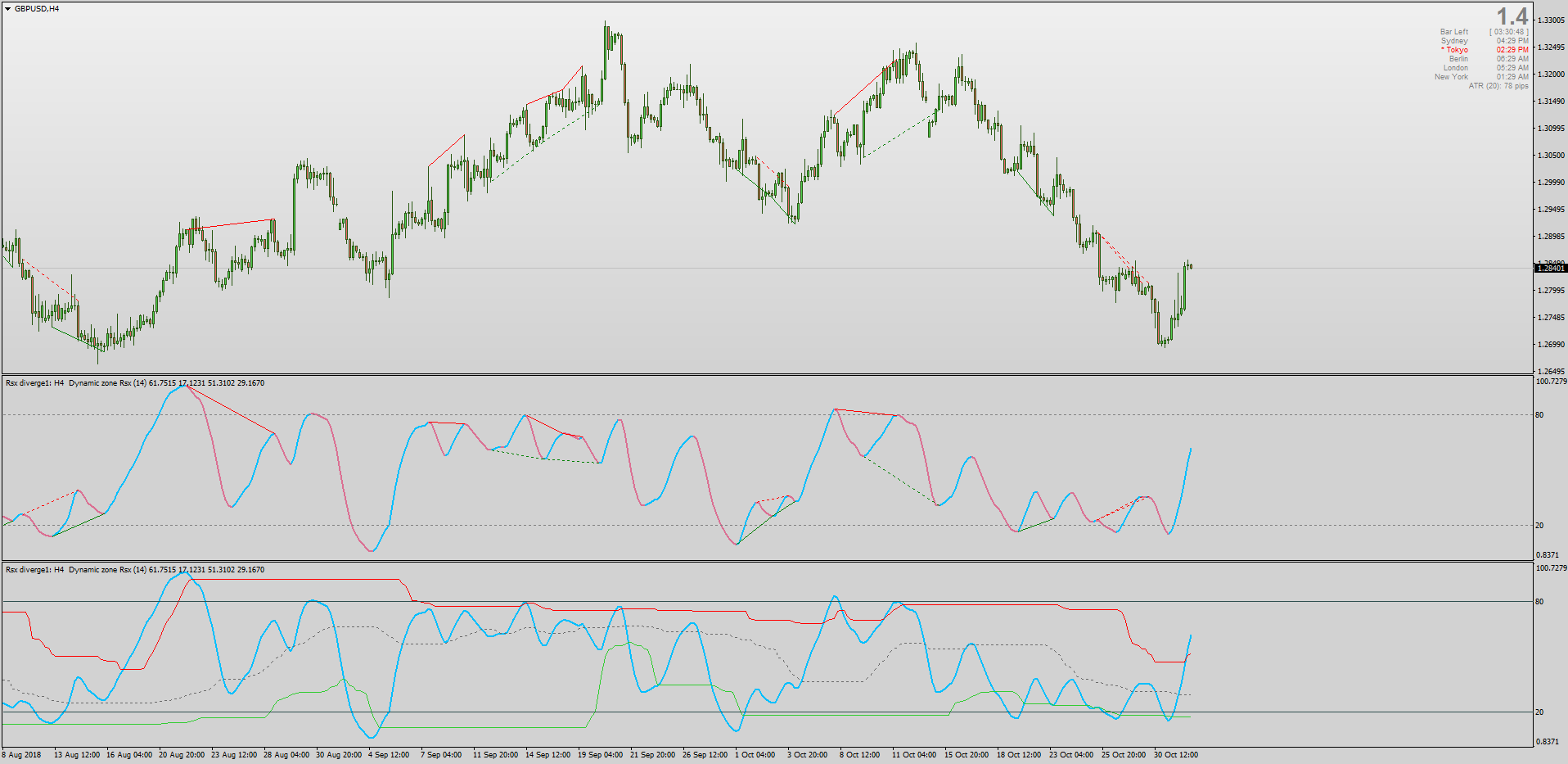 Dynamic Zone RSX divergence indicator MT4.png