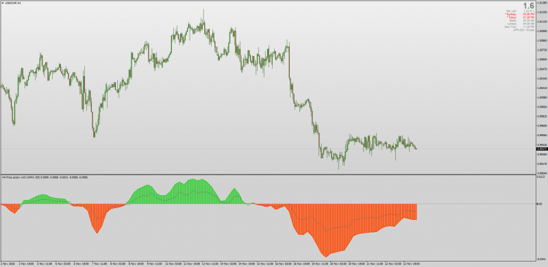 Price Action Averages indicator for MT4 Histogram.png