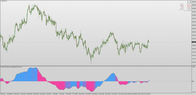 Gradient MACD Normalized for MT4.png