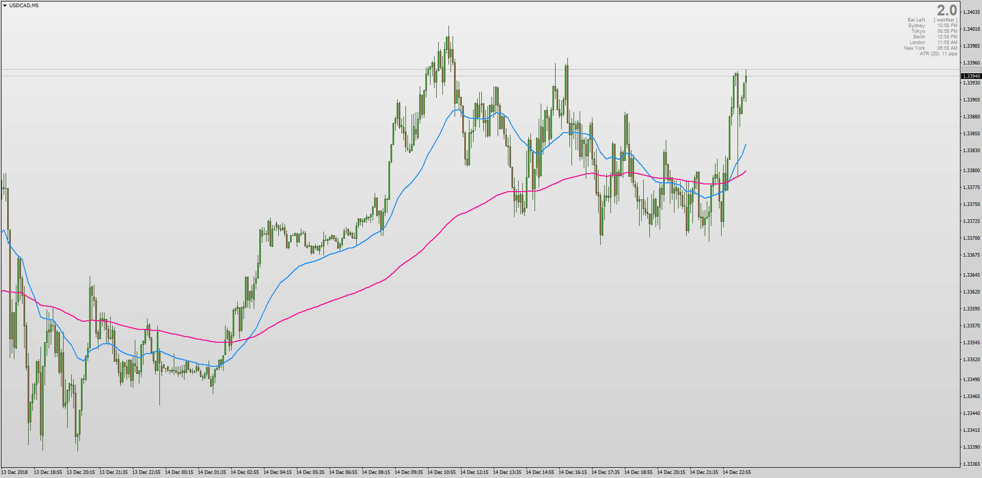 Non repainting Multi-timeframe Moving Average for MT4.png
