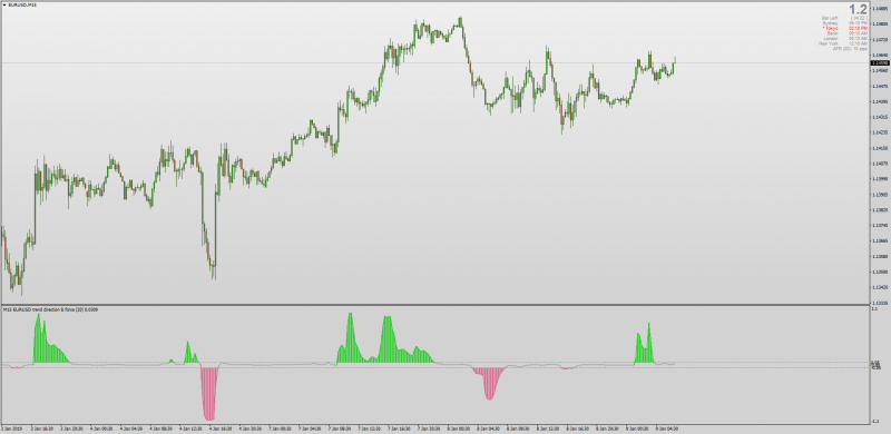 Smoothed Trend Direction & Force Index for MT4 updated.png