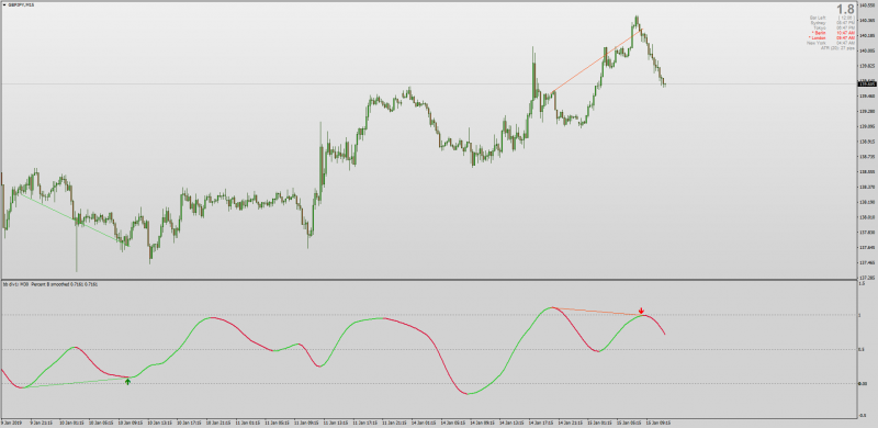 Smoothed BB% divergence indicator for MT4.png