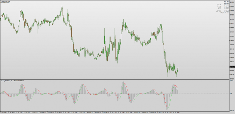 Zero Lag MACD indicator for MT4.png