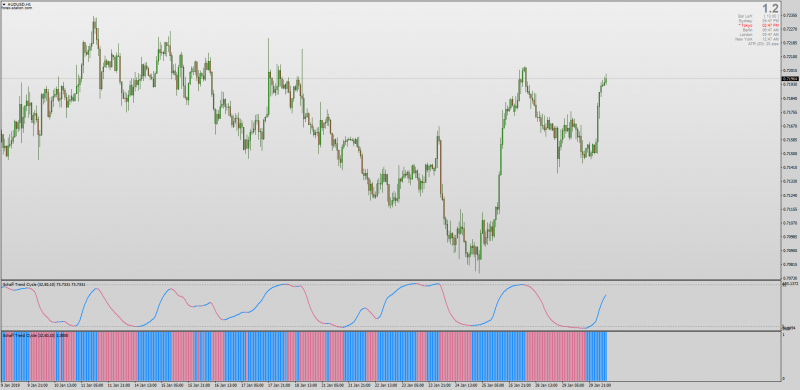 Schaff Trend Cycle CCI histogram indicator MT4.png