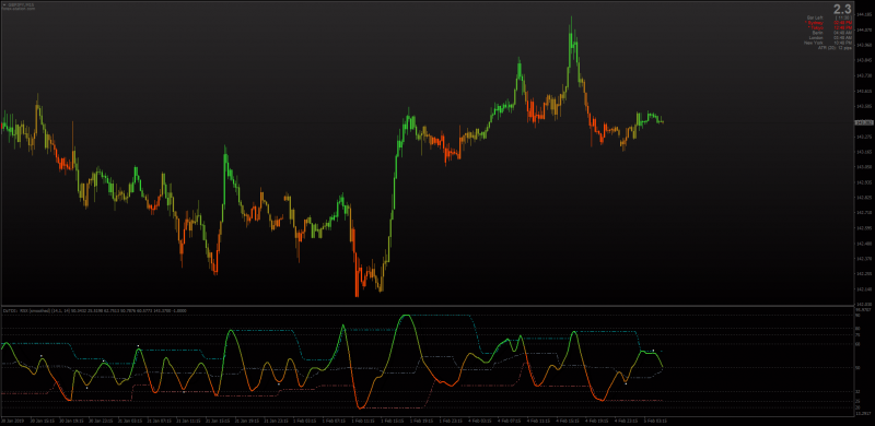 Polychromatic TDI (Traders Dynamic Index) for MT4.png