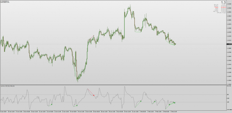 Non repainting CCI divergence indicator MT4.png