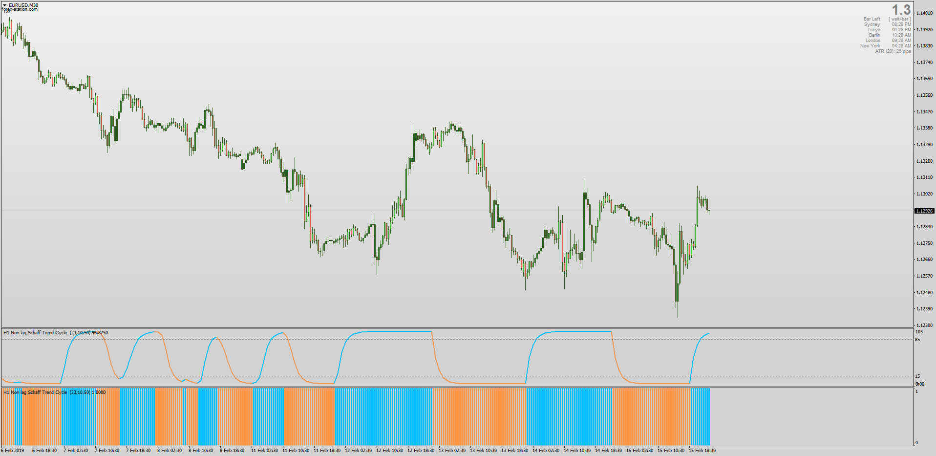 Non Lag Schaff Trend Cycle MACD Histogram MT4.png