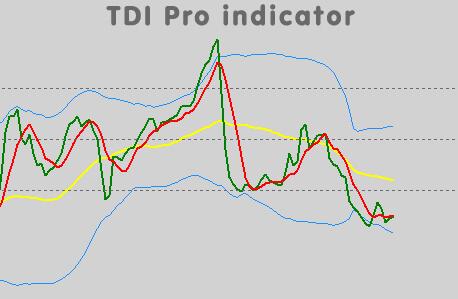 Ultimate TDI indicators thread for MT4