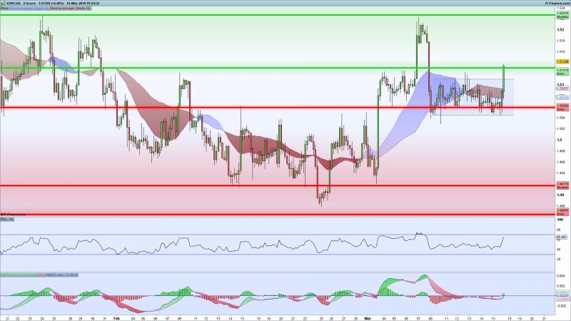 EURCAD-Support-resistance-lines-moves-higher.png