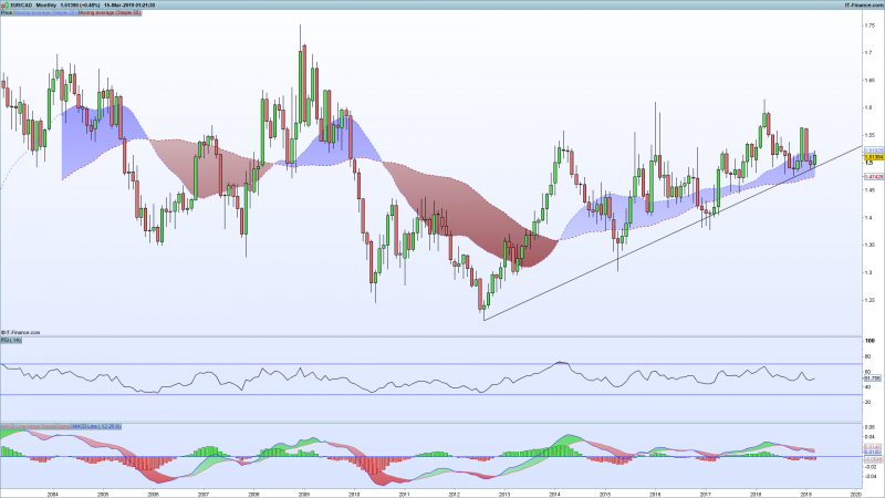 EURCAD-Monthly.png