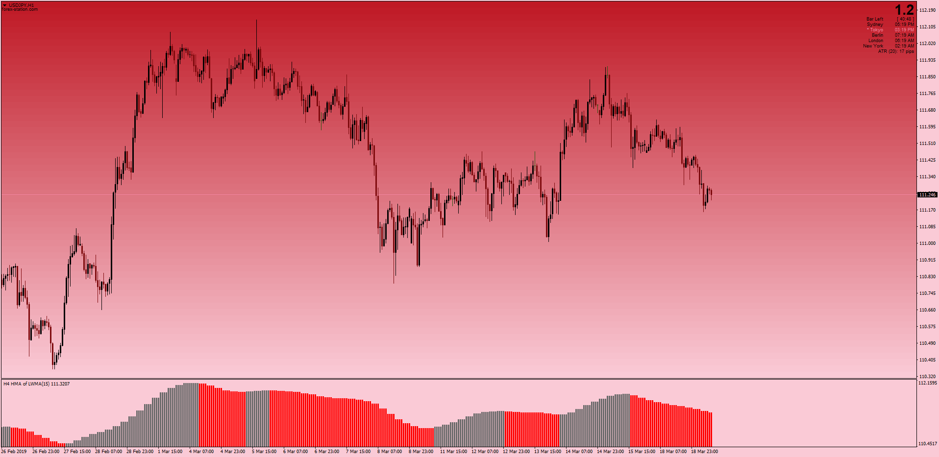 Hull Moving Average Mountain Histogram MT4 png