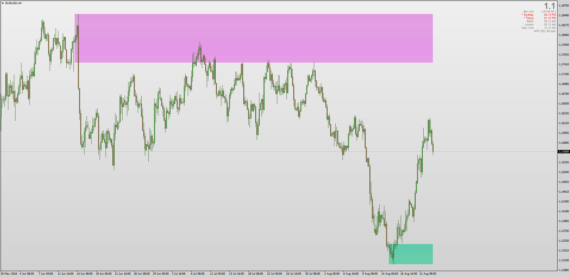 Reversal Trading Indicator Auto Supply Demand Zones for MT4 png