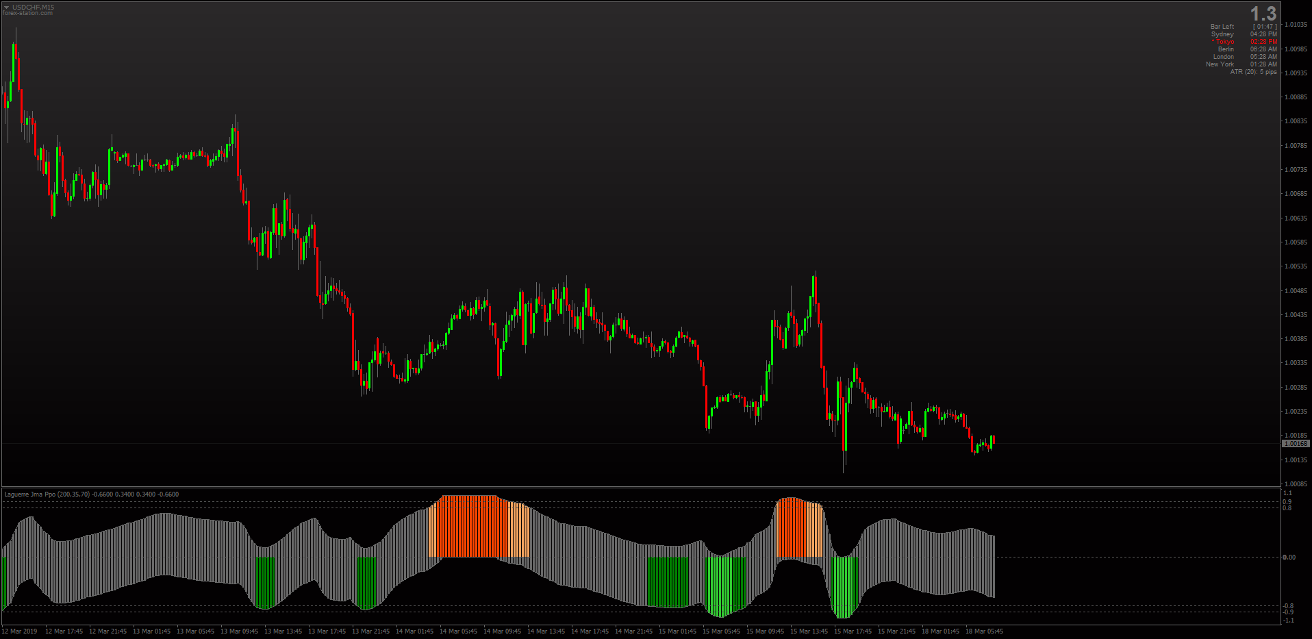 Top 10: The Best Non-Repainting Forex Indicators for MT4