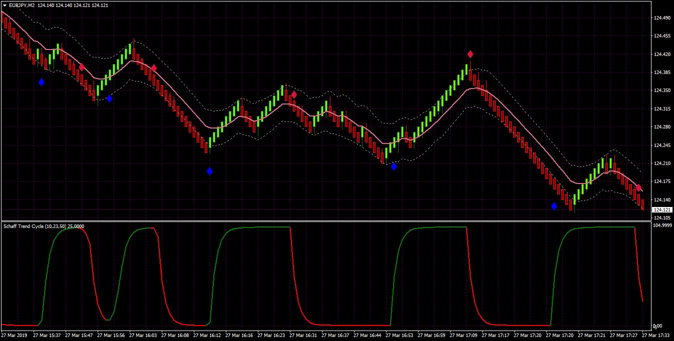 Trend indicator mt4 float download