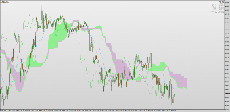 Smoothed Ichimoku indicator MT4.png