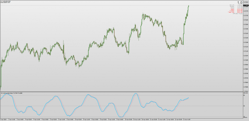 Dynamic Trader Oscillator DTOSC Multi Symbol and MTF MT4.png