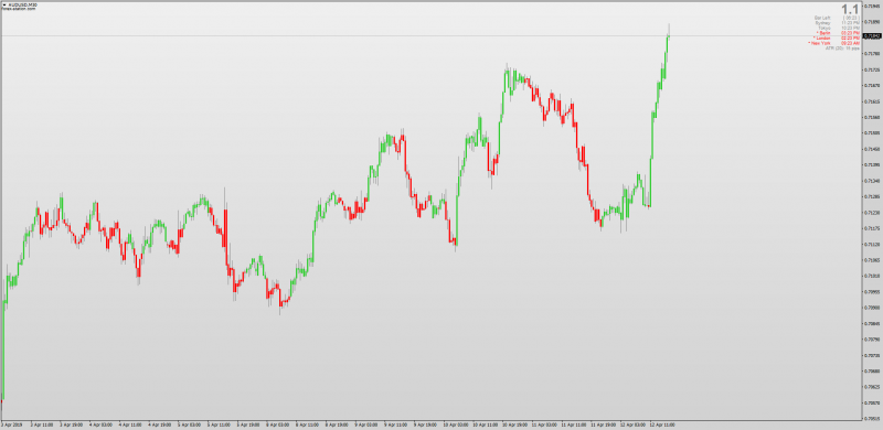 DTOSC Dynamic Trader Oscillator Candle Overlay MT4.png