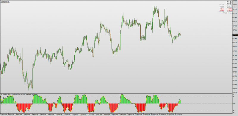 Stochastic RSI Histogram Multi Time Frame MT4.png