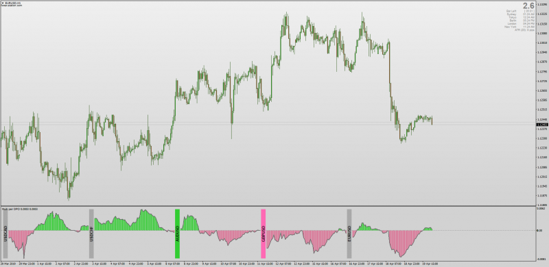 Multi Pair Detrend Price Oscillator DPO for MT4.png