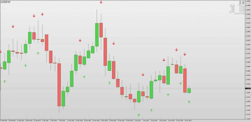 Candle Open and Close Cross Alerts Arrows for MT4.png