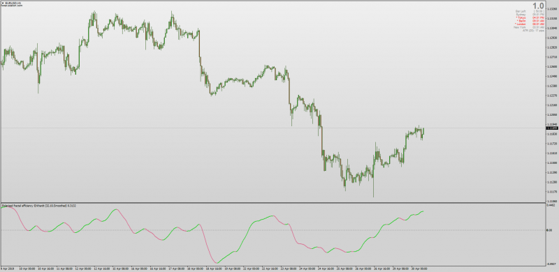 Polarized Fractal Efficiency Ekhardt indicator MT4.png