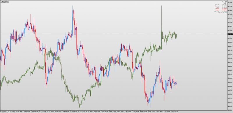 MT4 Candlesticks, Patterns, Correlation, Breakouts & Price Action