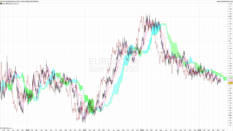 Ichimoku Indicators Metatrader 4.png