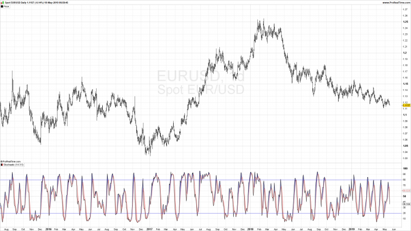 Stochastic Indicators Metatrader 4.png