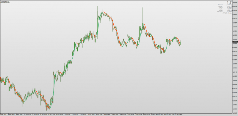 2019 Hull Moving Average Indicator for MT4 No Repaint png
