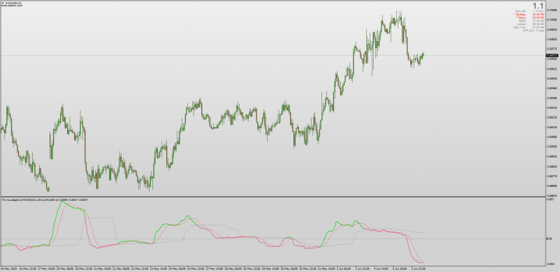 Dynamic Zone MA RSI Adaptive MACD for MT4.png