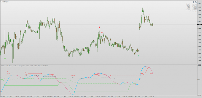 Dynamic Double Zones CMO Chandes Momentum Oscillator for MT4 .png