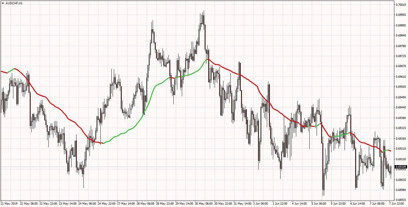 Forward looking indicators mt4