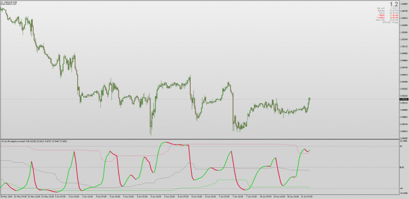 Dynamic Zone CFB Adaptive WPR Williams %R Smooth for MT4.png