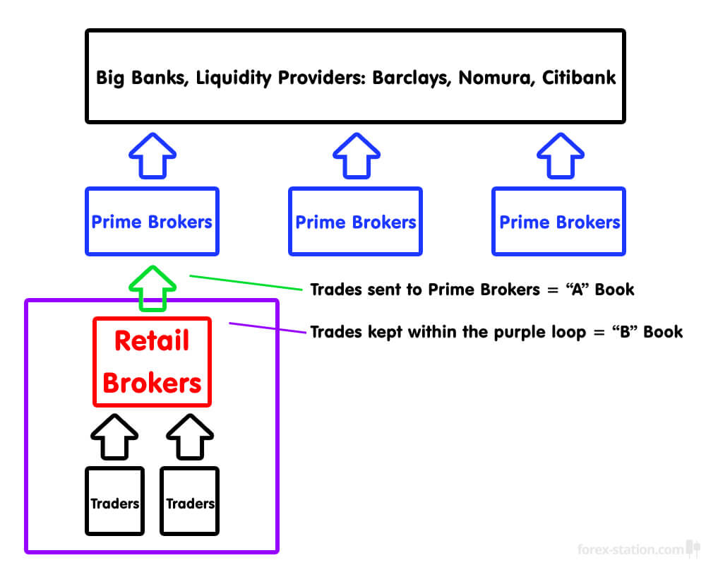 Are forex brokers cheating their clients real estate investment banking ukraine