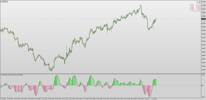 TAI Trend Analysis Index indicator for MT4.png