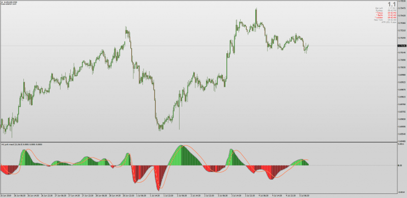 Jurik Smoothed MACD No Repaint indicator for MT4.png