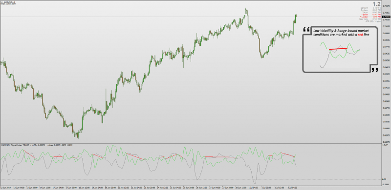 Signal 2 Noise indicator MT4 for Low Volatility & Ranging markets.png