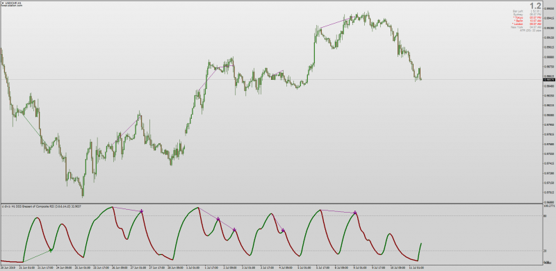 DSS Bressert Composite RSI with Divergences MTF for MT4.png