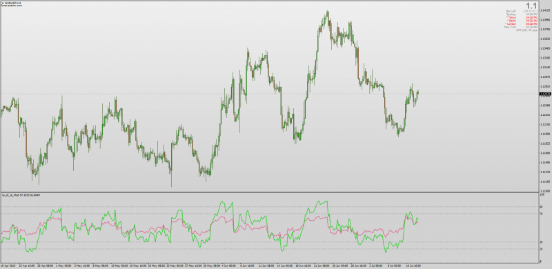 RSI Of RSI Indicator for MT4.png